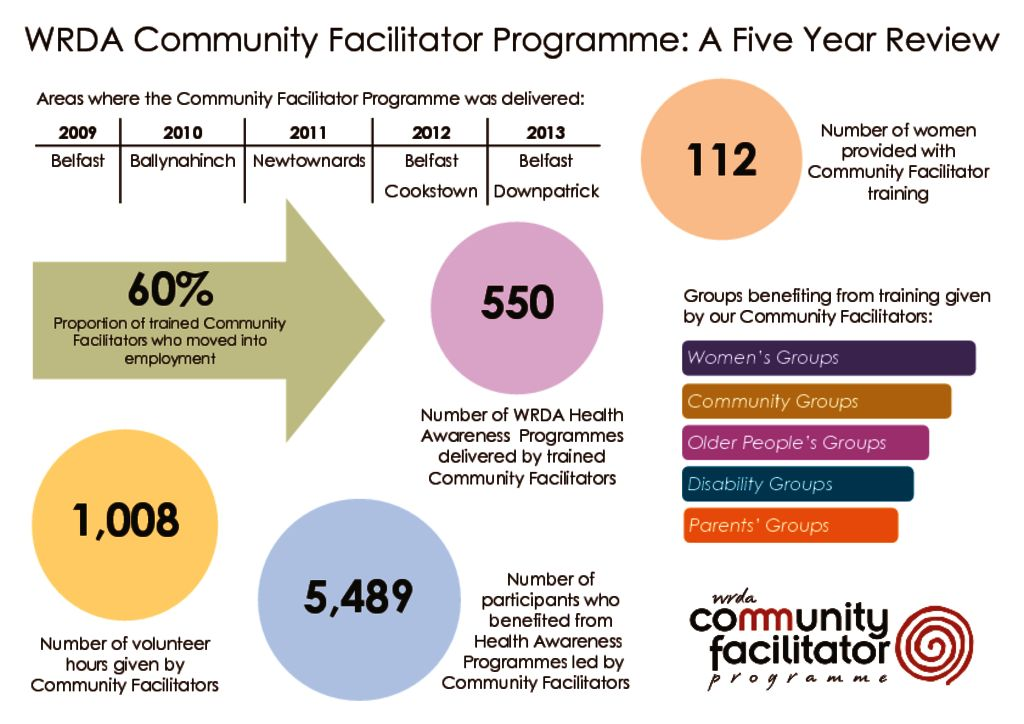 thumbnail of community_facilitator_stats14